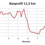 Banprofil 11