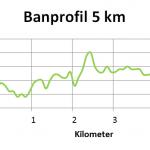 Banprofil 5